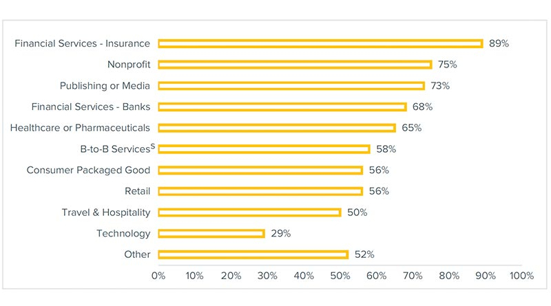 irect-mail-usage-by-industry-respondents