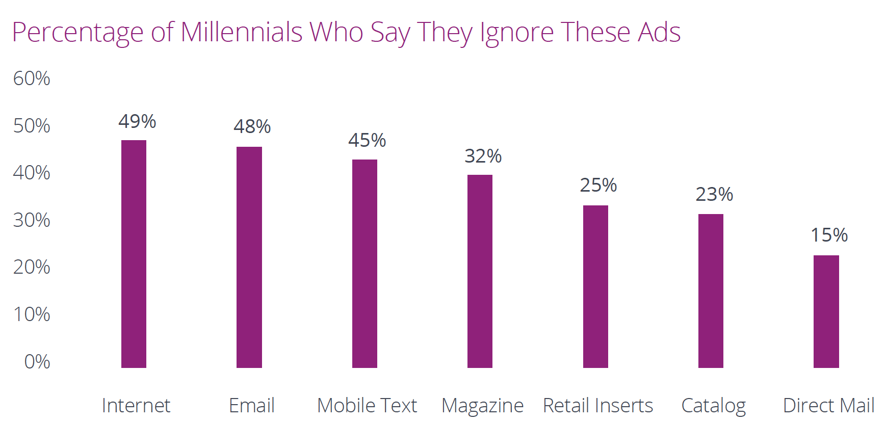 % of millennials who ignore ads.png
